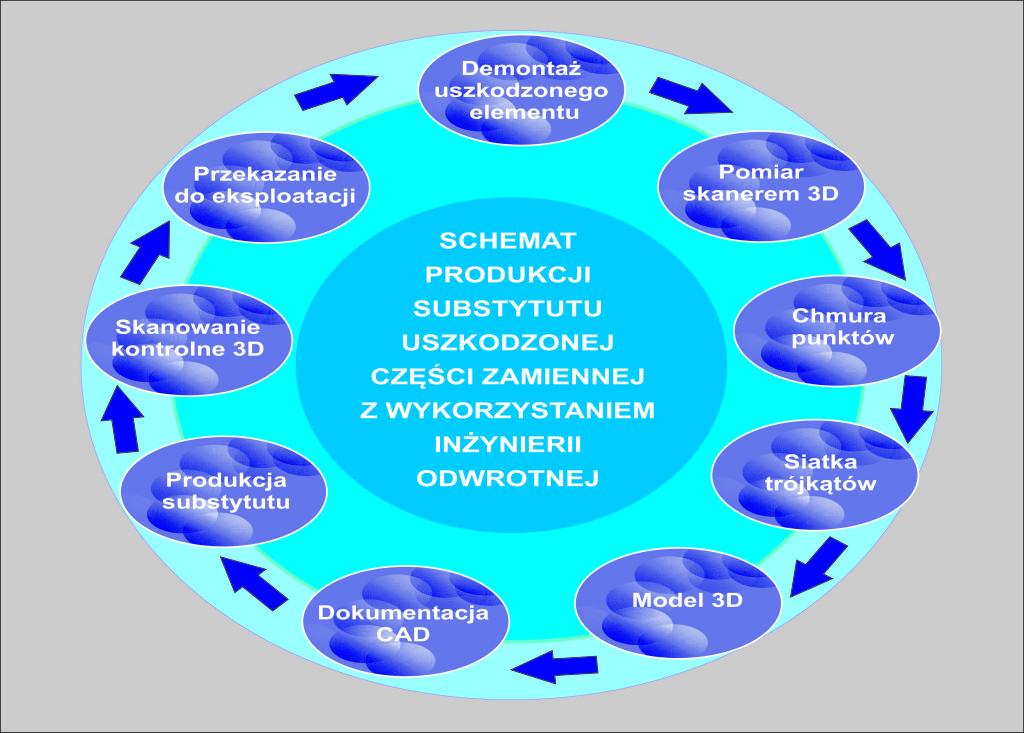 Schemat inżynierii odwrotnej